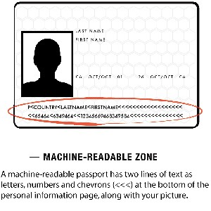 Machine-readable passport for ETIAS application